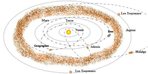 Depuis la découverte du premier atens en 1976, une vingtaine d autres ont  été repérés. 04aa41e76be