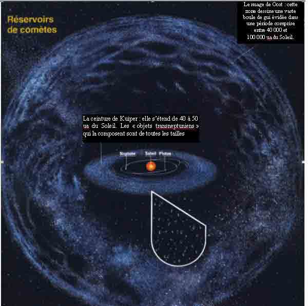 D'autres univers !!! Oort